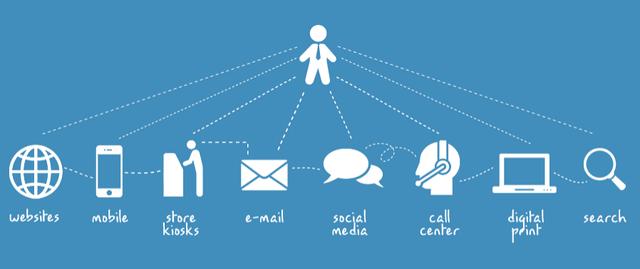 Omni-channel Marketing ( Xu hướng Marketing Online )